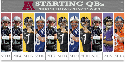 This will make 10 of the last 11 Super Bowls in which AFC QB is Peyton Manning, Tom Brady or Ben Roethlisberger. http://t.co/XWX9n9CF2a