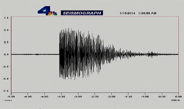 RT  @NBCLA Seismograph image from this morning's SoCal #earthquake. http://t.co/kdr7yCYcSg http://t.co/uvAVkkQ5rn