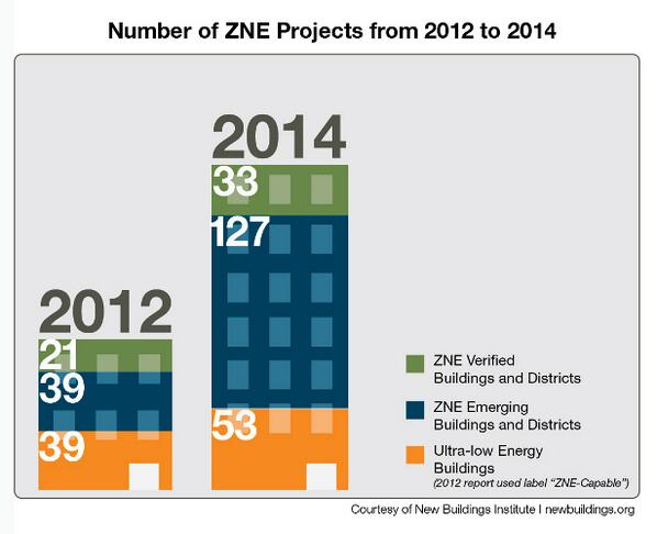 The Future is Now for Net-Zero Energy Buildings #nzeb #passivhaus #passivehouse #SaveEnergy http://t.co/C5UZmbLk6E http://t.co/cHdOxvqL2B
