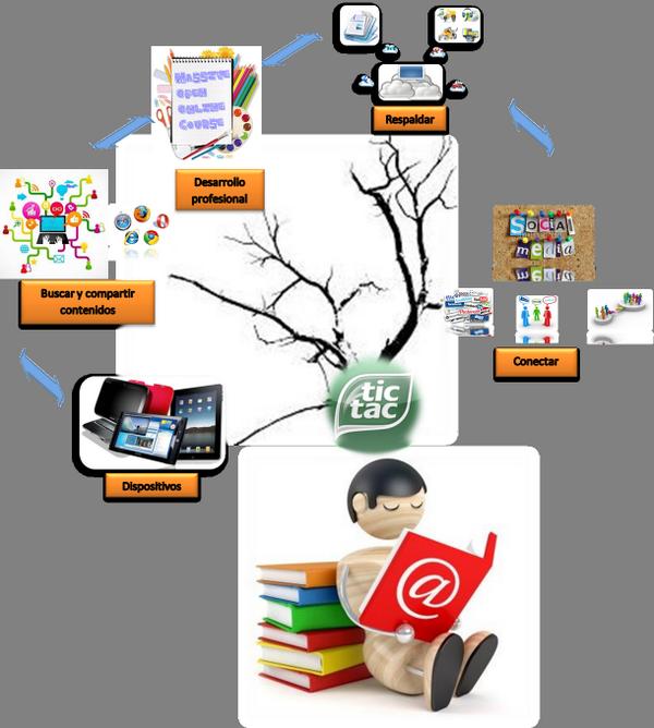 Por fin lo logré JEJEJE #eduPLEmooc me está poniendo a funcionar mis neuronas. MI diagrama PLE terminado http://t.co/s2g2k5oUcu