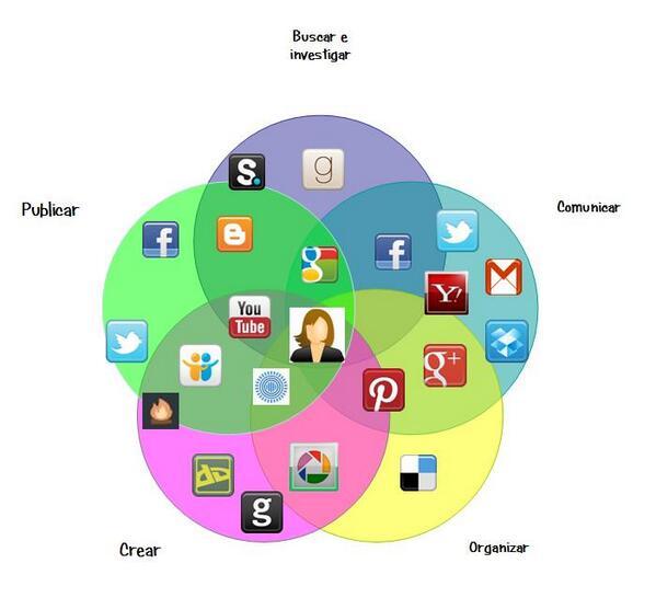 #eduPLEmooc  Mi diagrama PLE http://t.co/AQPGG5rIs5