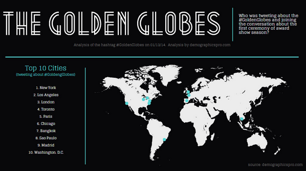 Who was joining the conversation about the @goldenglobes ? Find out in this infographic: http://t.co/Th5jQcL1ee http://t.co/0LuWb89aJJ