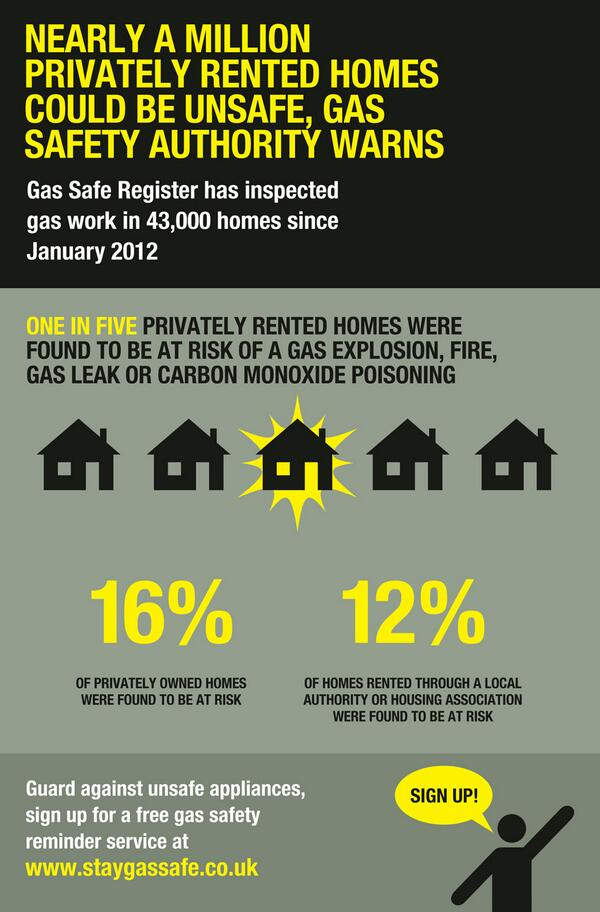 One in five privately rented homes are not gas safe. Retweet this if you know a tenant! http://t.co/Z7m5bUGtAf