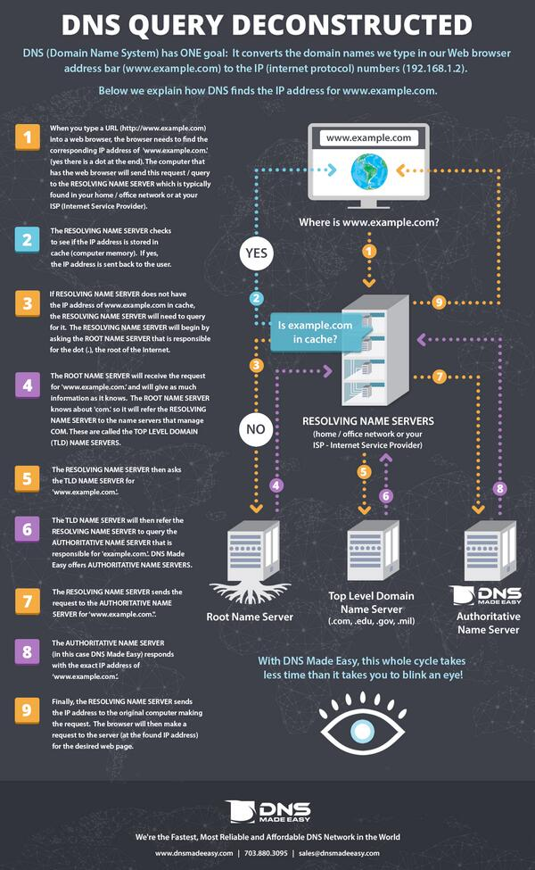 Great infographic designed to explain the DNS lookup. http://t.co/Oy5zBsLn59