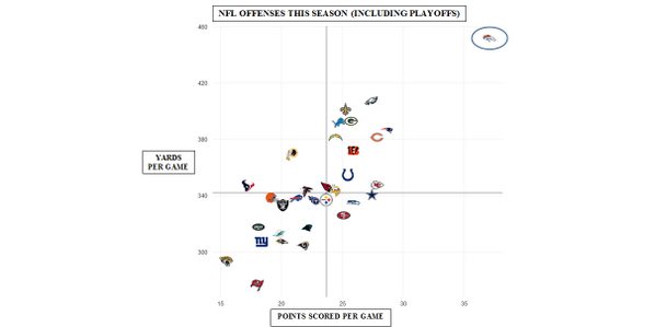 Look at the gap between @Broncos offense and every other offense in the NFL. Massive.