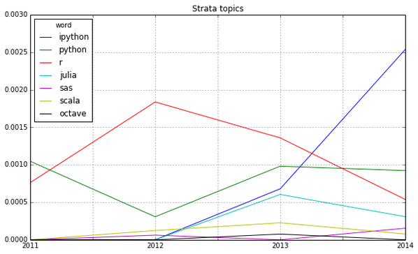 Discovering #BigData trends in abstracts, e.g. IPython is the new R (full post http://t.co/H3apy1xxuM) http://t.co/GiQaNwnZSt