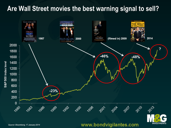 #TheWolfofWallStreet: are Wall Street movies the best warning signal that it is time to sell equities? http://t.co/IknCrTrb0A
