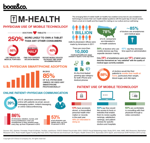 [INFOGRAPHIC] #mHealth #Physician Use of Mobile Technology. | via @ihealthtran http://t.co/K53vGj4Zv0