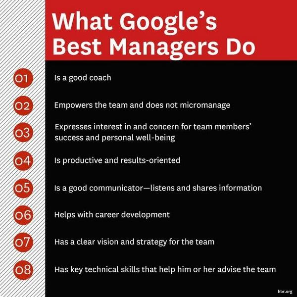 "Harvard Biz Review on Twitter: "".@google's best managers empower their teams and avoid micromanaging: http://t.co/QFiioGr6v4 http://t.co/haHeeEbztl"""