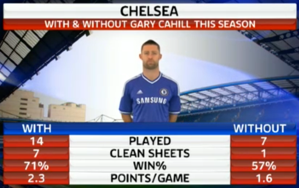 Gary Cahill - Page 3 BeRNcpSCIAAEll8
