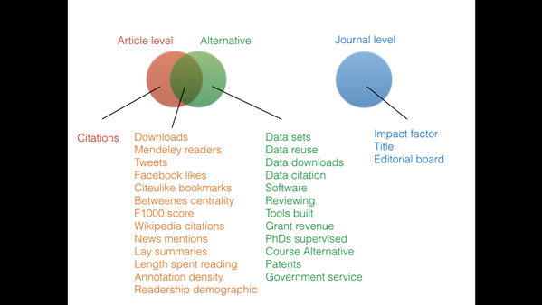 Ian mulvany on twitter venn diagram of how i see the relationship ian mulvany on twitter venn diagram of how i see the relationship between altmetrics article level metrics and journal level metrics ccuart Images
