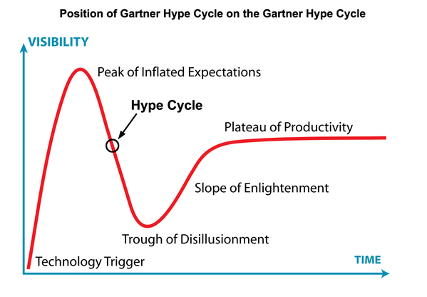 The Gartner Hype Cycle on the Gartner Hype Cycle: http://t.co/NDae291Nn2 Love it - thanks @benmourad