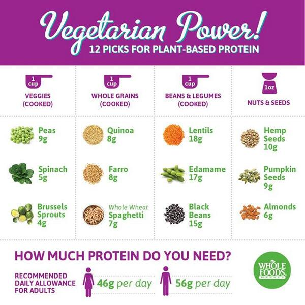 Not sure where to get protein from on #MeatlessMonday? Try one of these plant-based picks from @WholeFoods: http://t.co/PnosA3YHOj