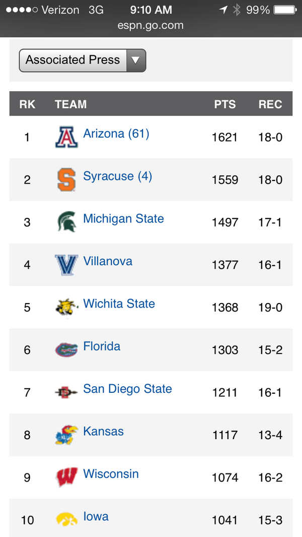 No. 7 in the AP! #SDSU http://t.co/wZ46v74L5m