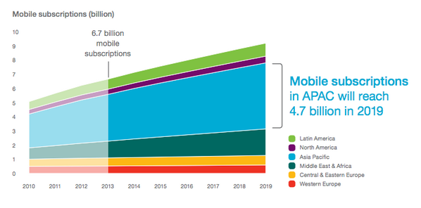 the most interesting mobile companies will likely be started in or (at a minimum) have a focus on serving Asia. http://t.co/CLHD7I1suA
