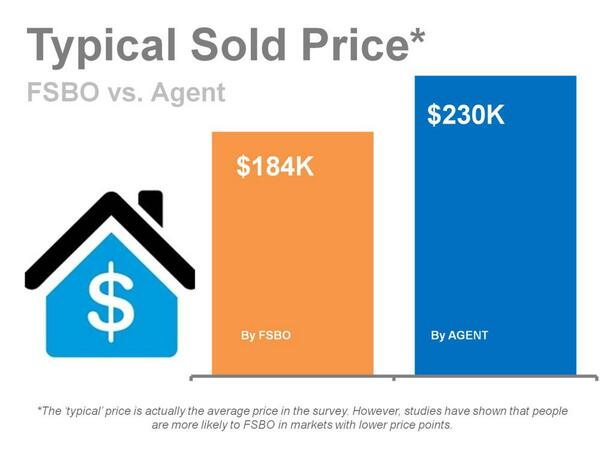 """""""On avg, #realestate agents can sell homes for 25% more than FSBOs."""" Use this line the next time you run into a FSBO! http://t.co/BJaiHZcvyk"""
