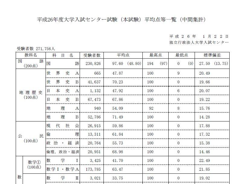 試験 解答 センター 国語