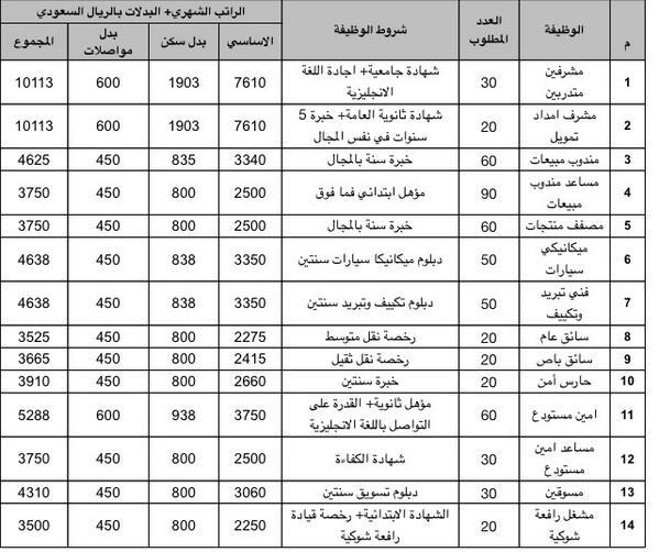 سلم رواتب القوات الجوية الملكية السعودية 1438 Makusia Images