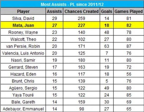 The graphic that proves Chelsea would be MENTAL to sell Juan Mata to Man United