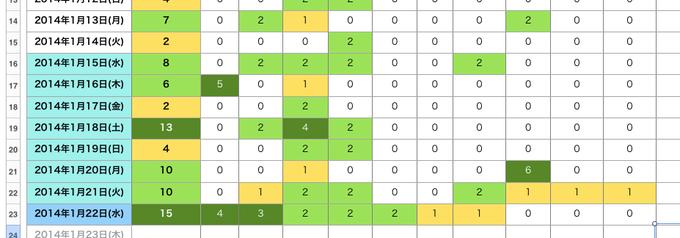 「色つき星取表」は自分の活動をざっくり把握するのにとっても便利!