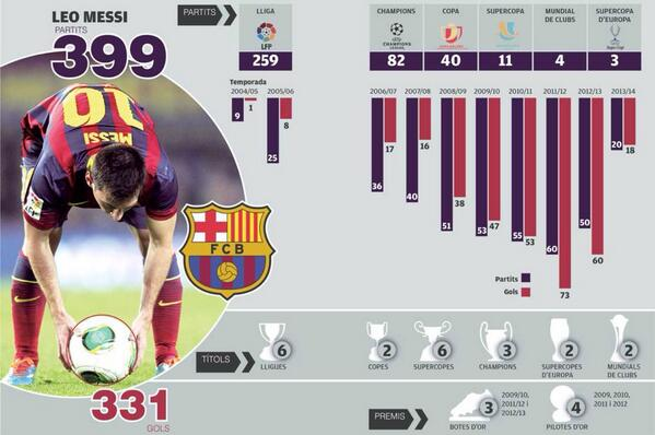 BeliMGAIcAAIIpf Lionel Messi set to play 400th Barcelona match, cue lots of infographics & front page spreads
