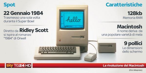 Trent'anni fa andava in onda lo spot che promuoveva il primo modello della serie Mac. http://t.co/sdRmwuw6Ru http://t.co/CjLISPSyiy