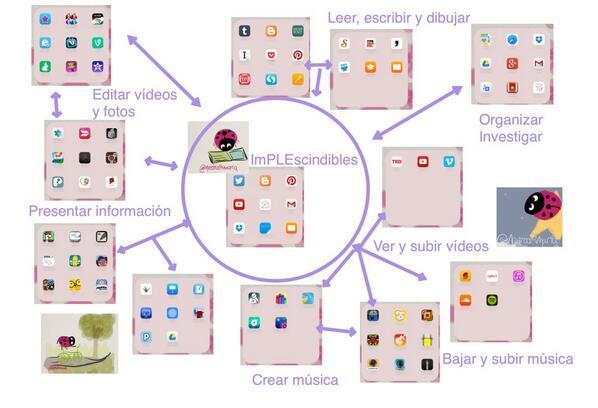 Faltaba la palabra LEER :) uff #eduPLEmooc ahora sí! Mi diagrama PLE :) http://t.co/GspiM4YO6I