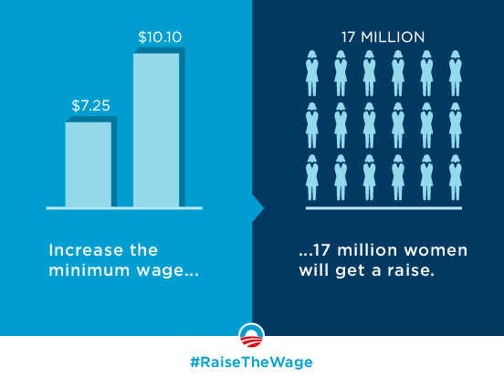 Isn't it time we committed to #RaiseTheWage? Tell Congress to support women by taking action: http://t.co/1l2yausFoe http://t.co/uaUCJds9Vc