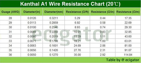 Wire resistance chart dolapgnetband wire resistance chart keyboard keysfo Images