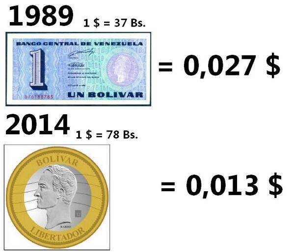 """En dólares, un """"tinoquito"""" de 1989 valía el doble que un """"bolívar fuerte"""" de hoy 2014 http://t.co/4VGVwkwlzP"""