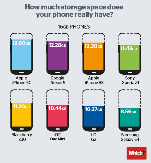 How much storage space does your phone really have? via Which? mag http://t.co/PahIlc1p1g