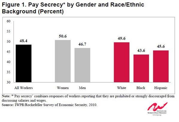 Thumbnail for #TalkPay: Gender Wage Gap Stats & Charts
