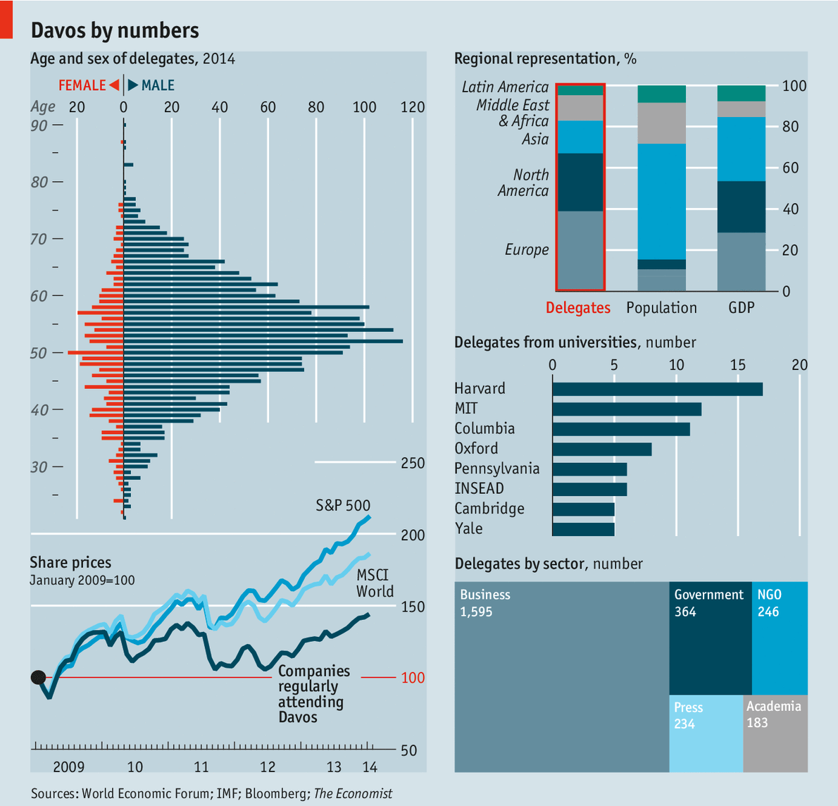 Twitter / ECONdailycharts: #Dailychart: Who's on the Magic ...