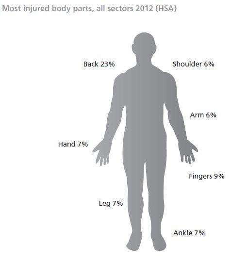 Digital Humanitarian On Twitter   U0026quot  U0026quot Most Injured Body Part