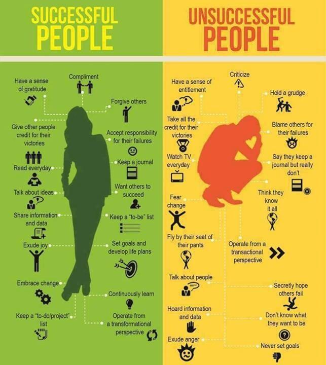 We know that successful people think differently to unsuccessful people