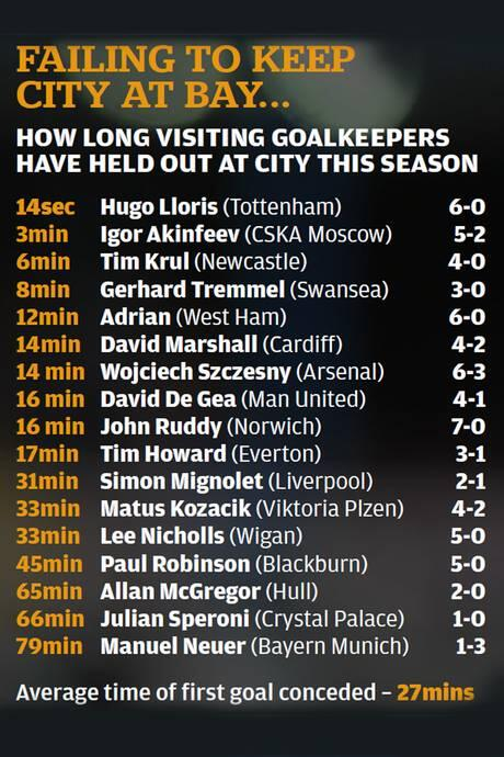 No keeper has left the Eithad with a clean sheet this season. Here's how long they have held out... #MCFC http://t.co/zQvyTSBQz6