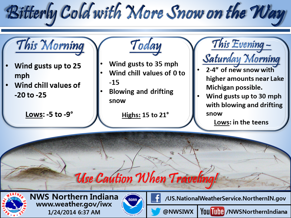 NWS Infographic