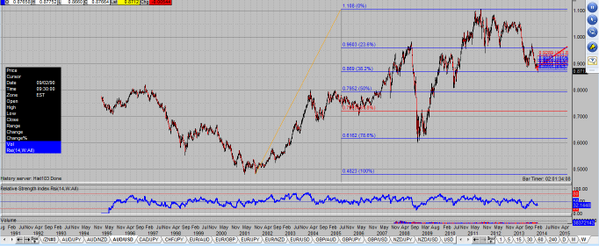 AUD/USD 38% retracement hit TODAY of the last 14 year rally low to high peak in 2011 (should stabilize here) ----> http://t.co/OM0XOeBi6k