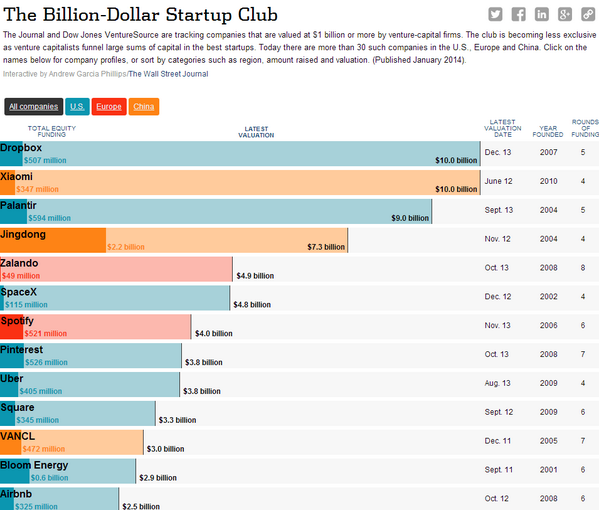 The billion-dollar startup club: http://t.co/uGoTOT5g2F http://t.co/eeddYD2mel
