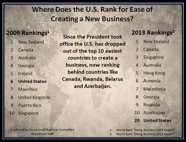 When the President took office the US was the 6th easiest country to start a #business, where do we rank now? #pjnet http://t.co/JwEXgjNcok