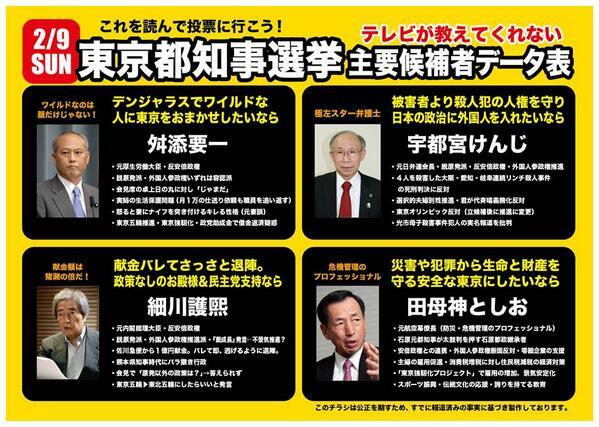 田母神さんに当選されると困るのがマスゴミの面々だから♪@JAPAN1192: 田母神さん一択ですね! 私は必ず田母神さんに投票します! #東京都知事 #田母神としお RT@kohyu1952 都知事選主要候補者テレビが伝えないデータ集 http://t.co/CdbOVGaP0f