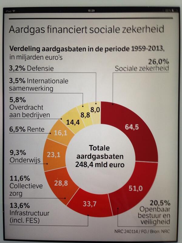 Waaraan heeft Nederland 50 jaar lang de opbrengsten van het aardgas besteed? Leerzame grafiek. http://t.co/RI2hEYLDEb