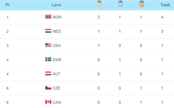 Første dag i OL har en hyggelig medaljestatistikk: http://t.co/Pe6rgKznXf  #vgol http://t.co/tmysau4H01
