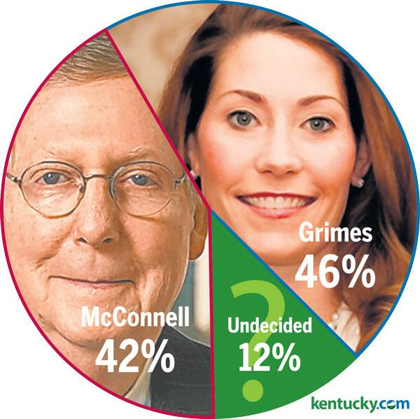 BREAKING: @AlisonForKY has a 4-point lead over @Team_Mitch in KY's Senate race. Full results: http://t.co/slRJB1LjXn http://t.co/75ofJ80HBw