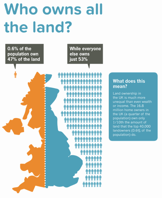 47% of land in Britain is owned by just 0.6% of the population (via @InequalityBrief) http://t.co/a7oVRT57mm http://t.co/KQBVvnLM9j