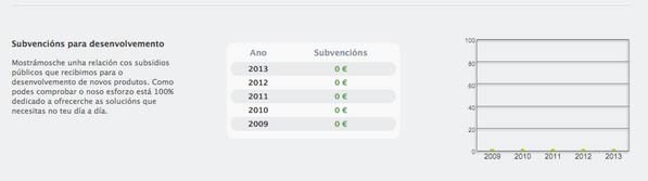 De las tablas de resultados de @dinahosting, la mejor es la de subvenciones http://t.co/Q2qg72t1h7