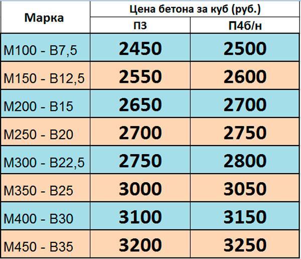 средняя стоимость куба бетона