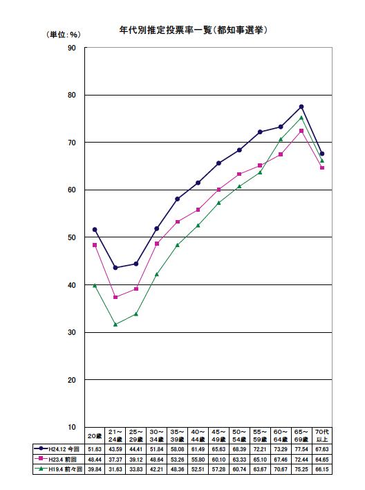 今回の東京都知事選挙、20代30代は、絶対に投票行こうぜ。その驚愕の理由は添付画像。このグラフを、「水平な線」にして、選管をびっくりさせ、東京から日本を変えよう! 賛成の人は、RTを!!!!! http://t.co/ZIwONlErBx