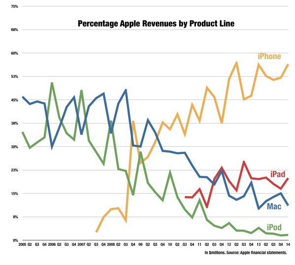 Apple revenue PERCENTAGE by product line, since 2005. http://t.co/V1WYoBFE23