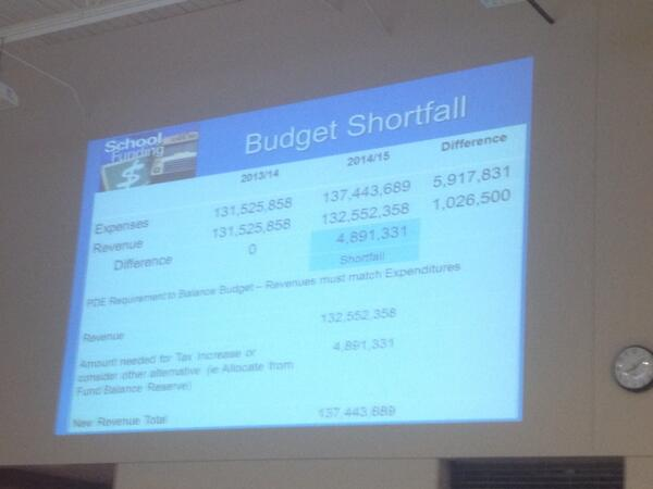 Almost $6 mill shortfall for Spring-ford prelim budget http://t.co/m267wLMgCf